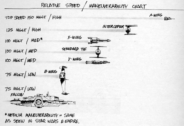 The comparison diagram drawn by artists working on Return of the Jedi